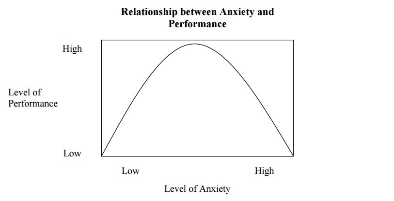 Anxiety_versus_performance